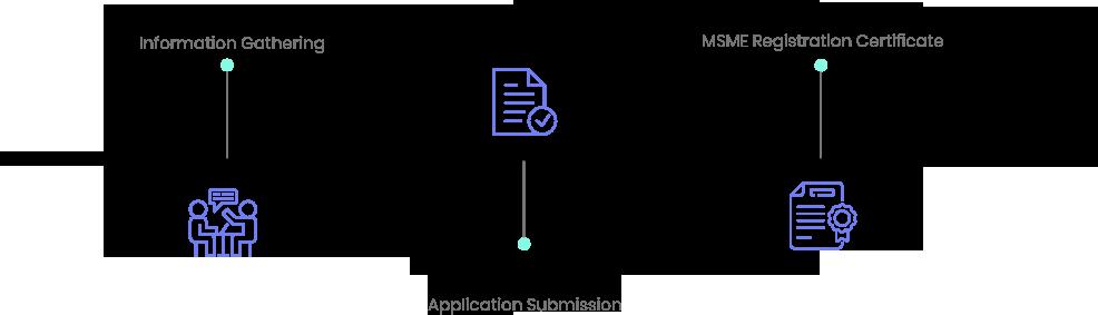 MSME registration timeline