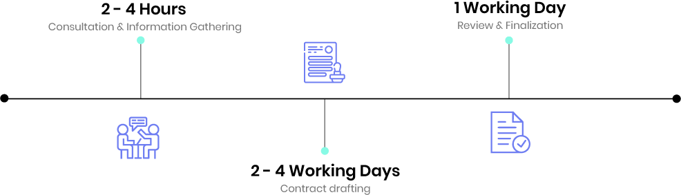 freelance drafting timeline