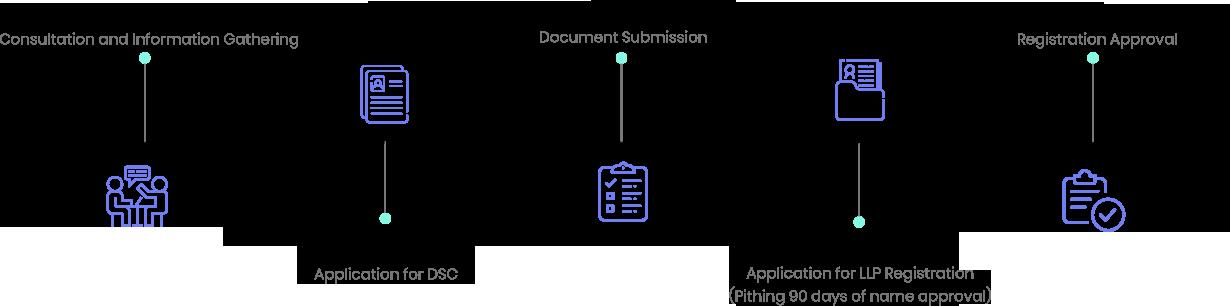 llp registration timeline