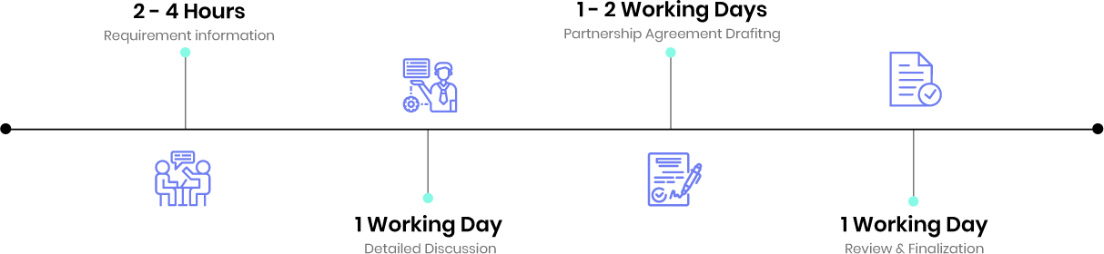 partnership agreement timeline