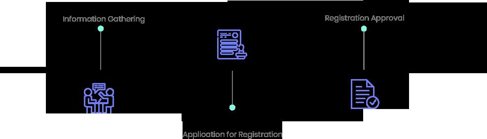 personal tax registration timeline
